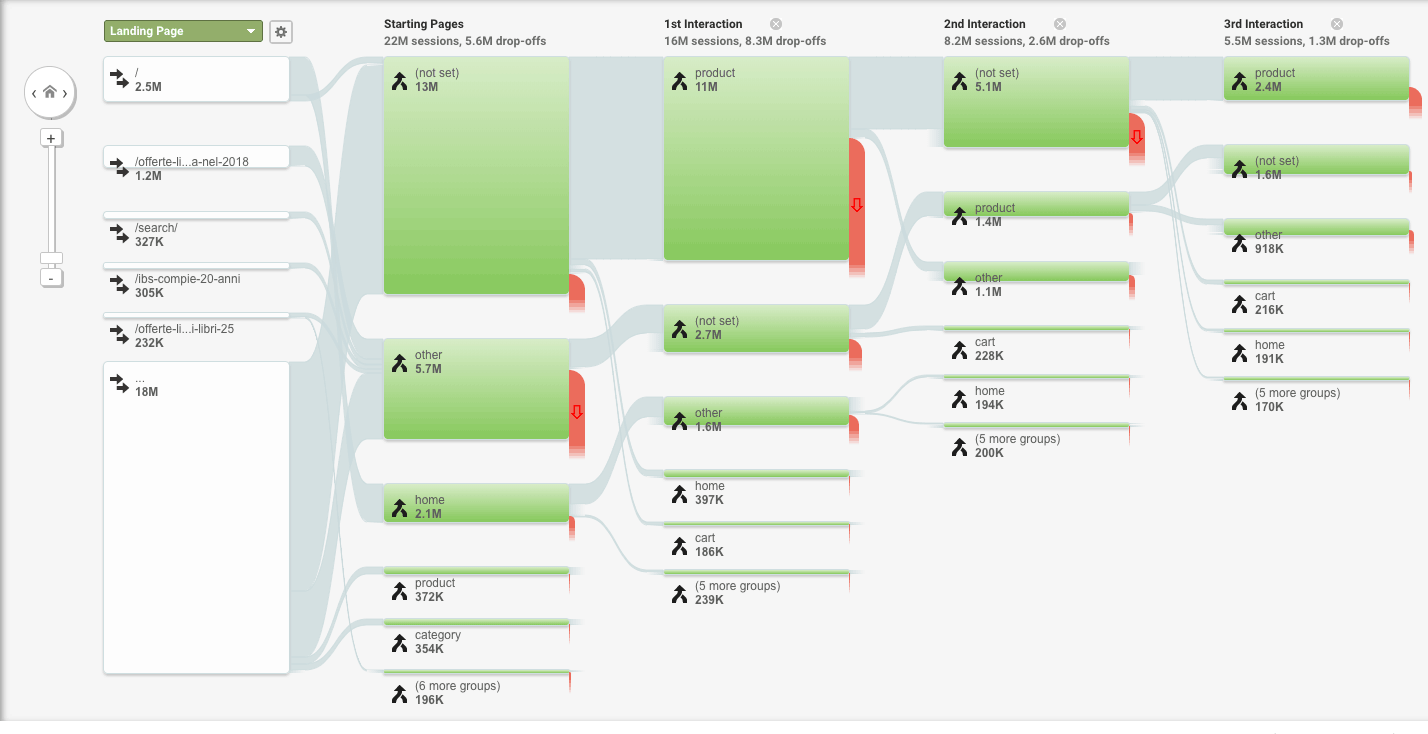 Il Behaviour flow in Google Analytics