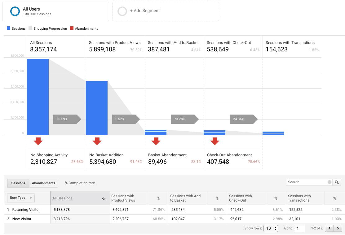 Shopping behaviour in Google Analytics